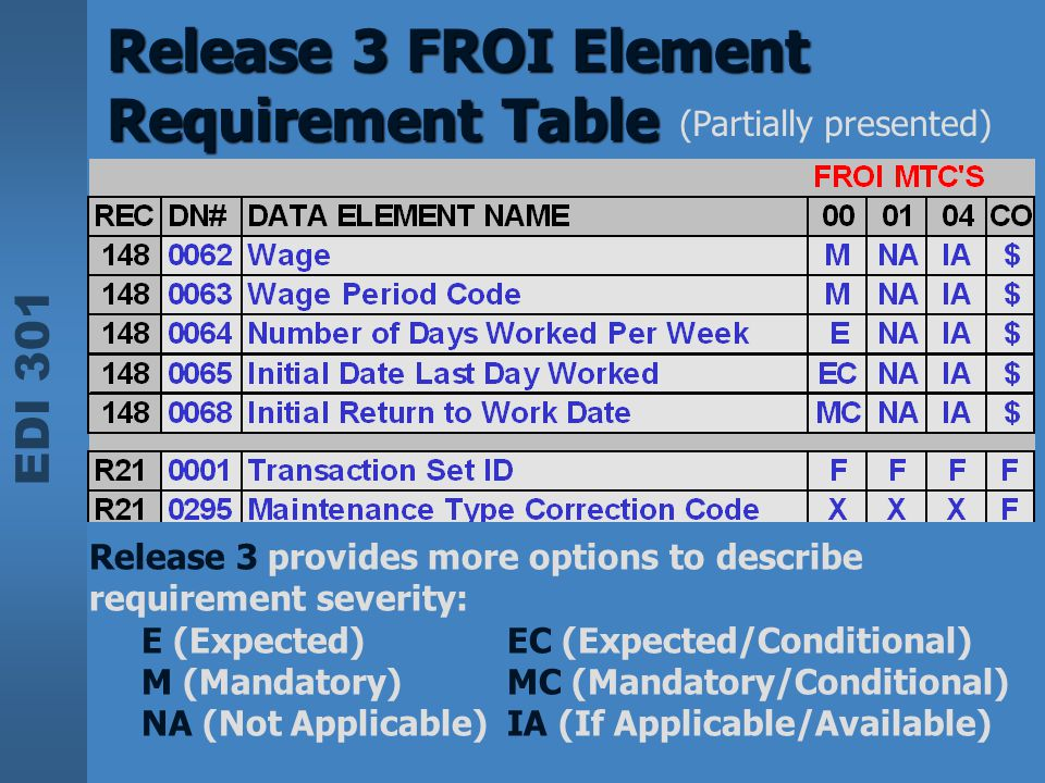 Release 3 FROI Element Requirement Table