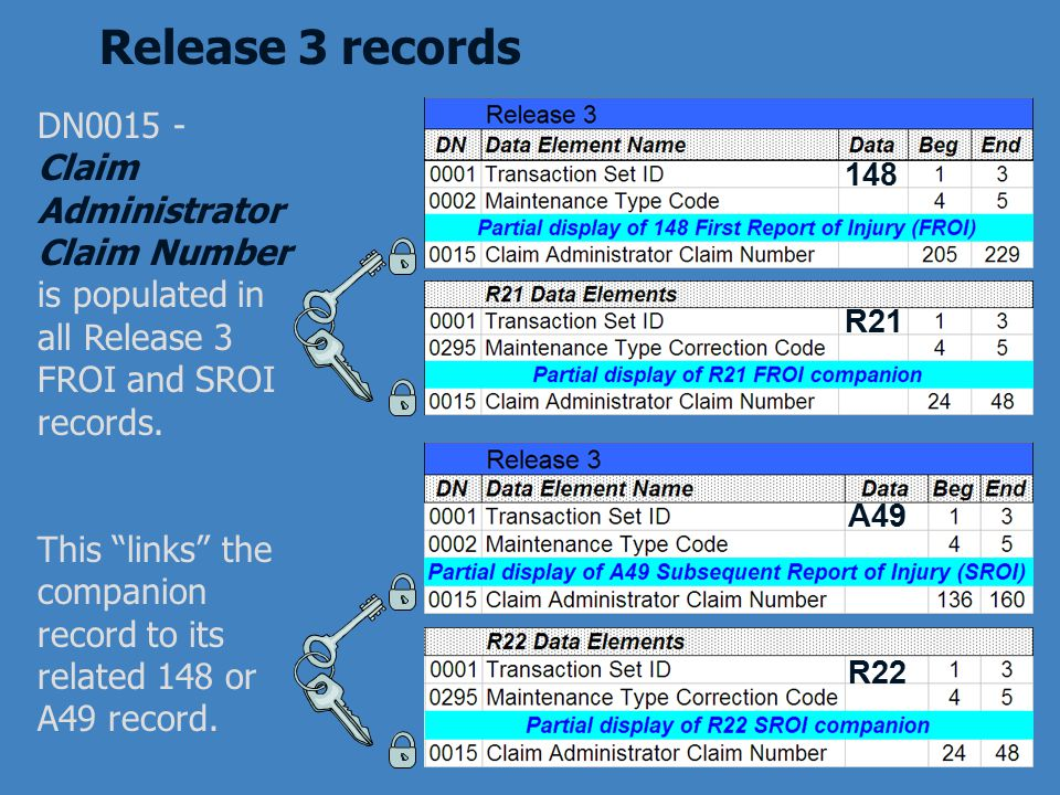 Release 3 records DN0015 - Claim Administrator Claim Number is populated in all Release 3 FROI and SROI records.