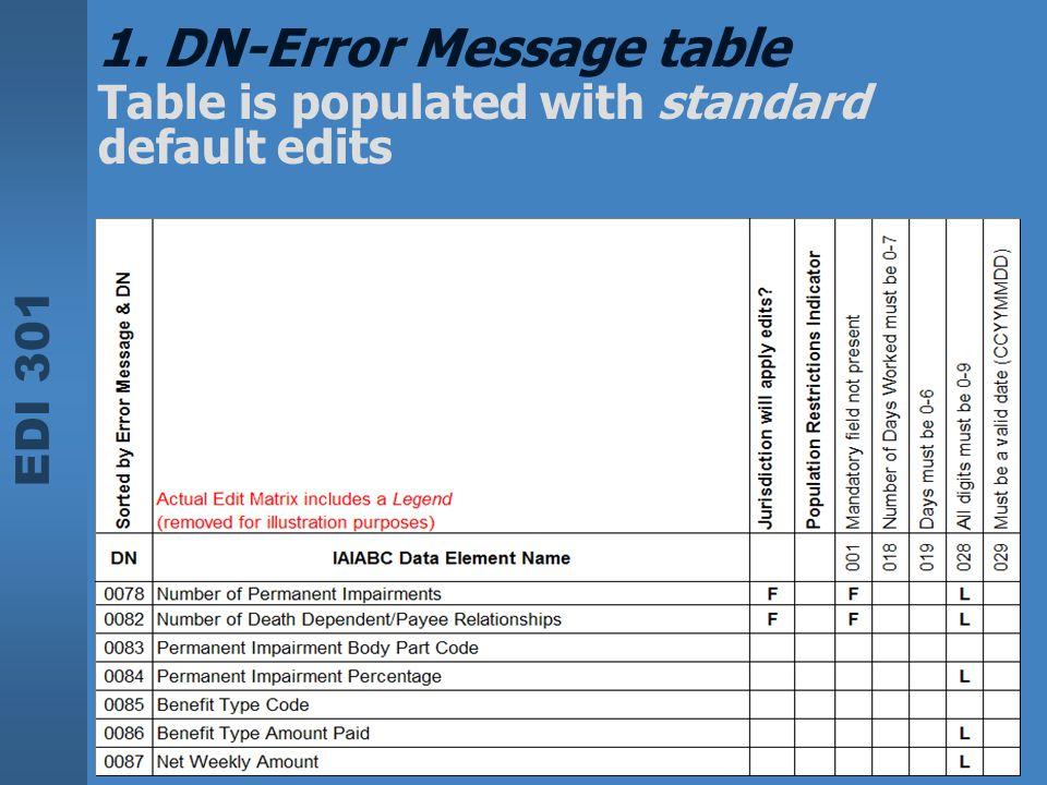1. DN-Error Message table