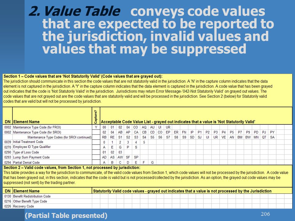 Value Table conveys code values that are expected to be reported to the jurisdiction, invalid values and values that may be suppressed