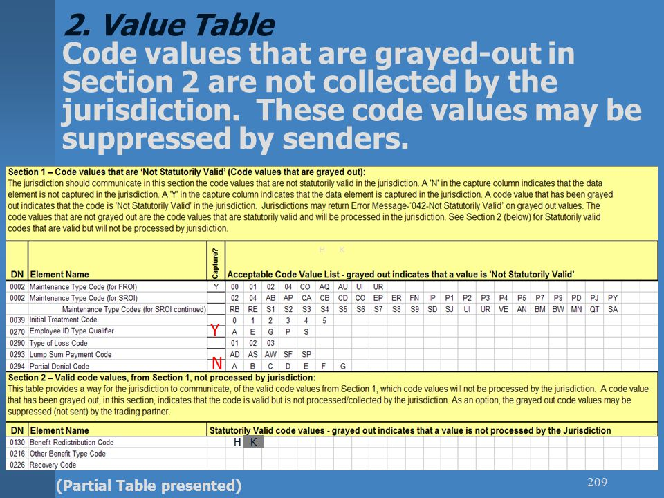 Value Table Code values that are grayed-out in Section 2 are not collected by the jurisdiction. These code values may be suppressed by senders.