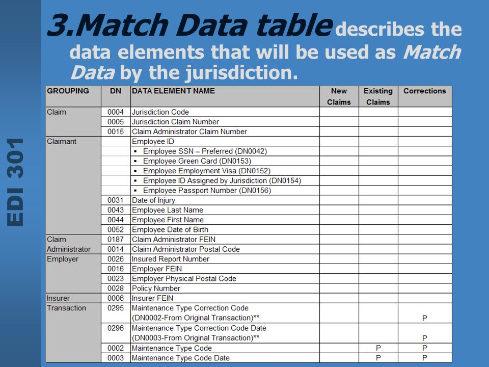 Match Data table describes the data elements that will be used as Match Data by the jurisdiction.