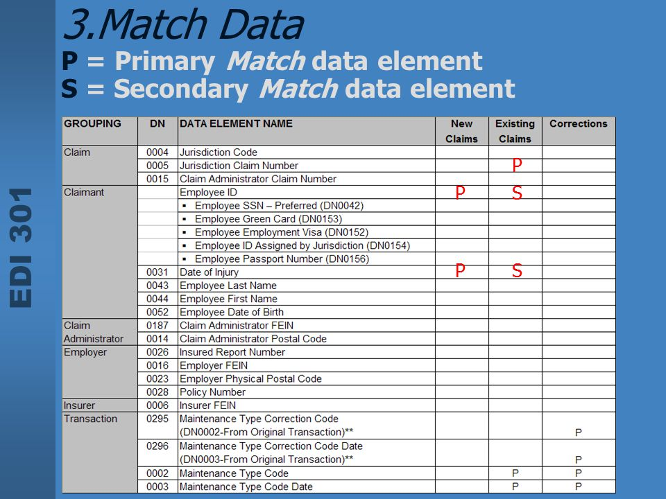 Match Data P = Primary Match data element