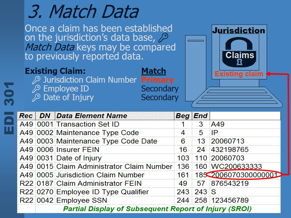 3. Match Data Once a claim has been established on the jurisdiction's data base,  Match Data keys may be compared to previously reported data.