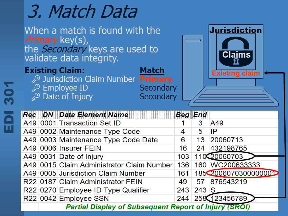 3. Match Data When a match is found with the Primary key(s),