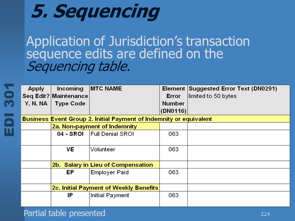 5. Sequencing Application of Jurisdiction's transaction sequence edits are defined on the Sequencing table.