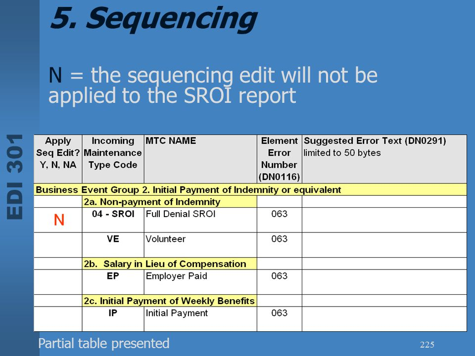 5. Sequencing N = the sequencing edit will not be applied to the SROI report.