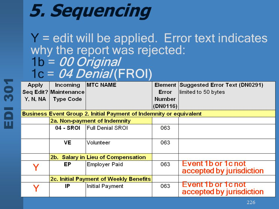 5. Sequencing Y = edit will be applied. Error text indicates why the report was rejected: 1b = 00 Original.
