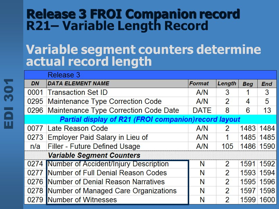 Release 3 FROI Companion record R21– Variable Length Record Variable segment counters determine actual record length
