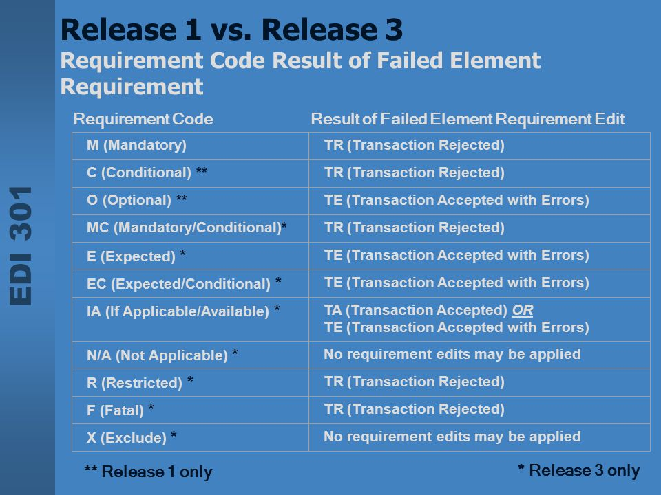 Release 1 vs. Release 3 Requirement Code Result of Failed Element Requirement