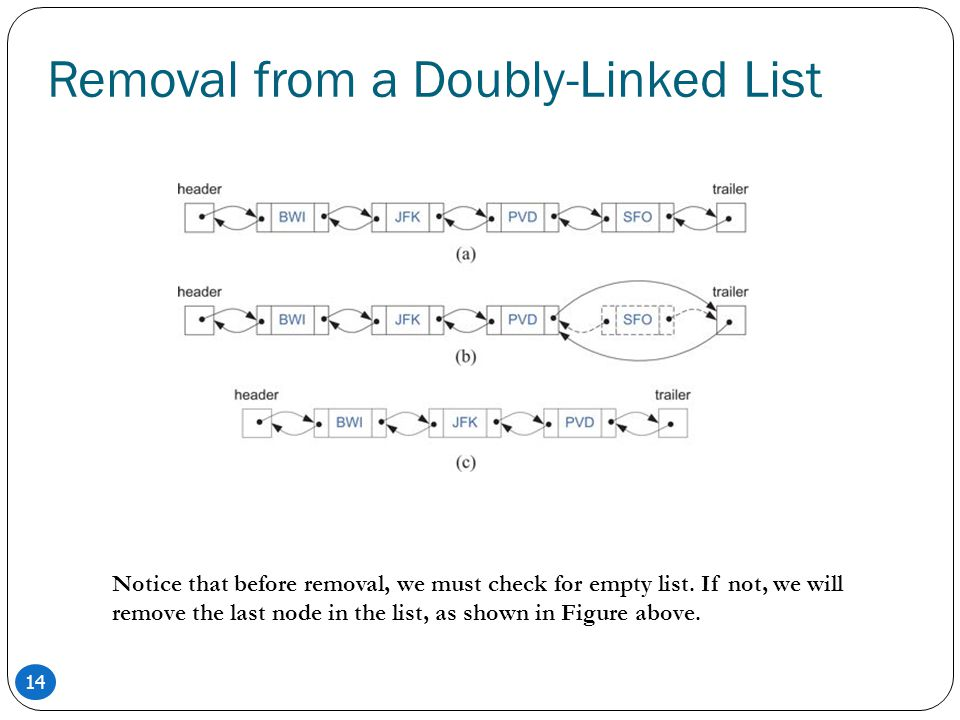 Removal from a Doubly-Linked List
