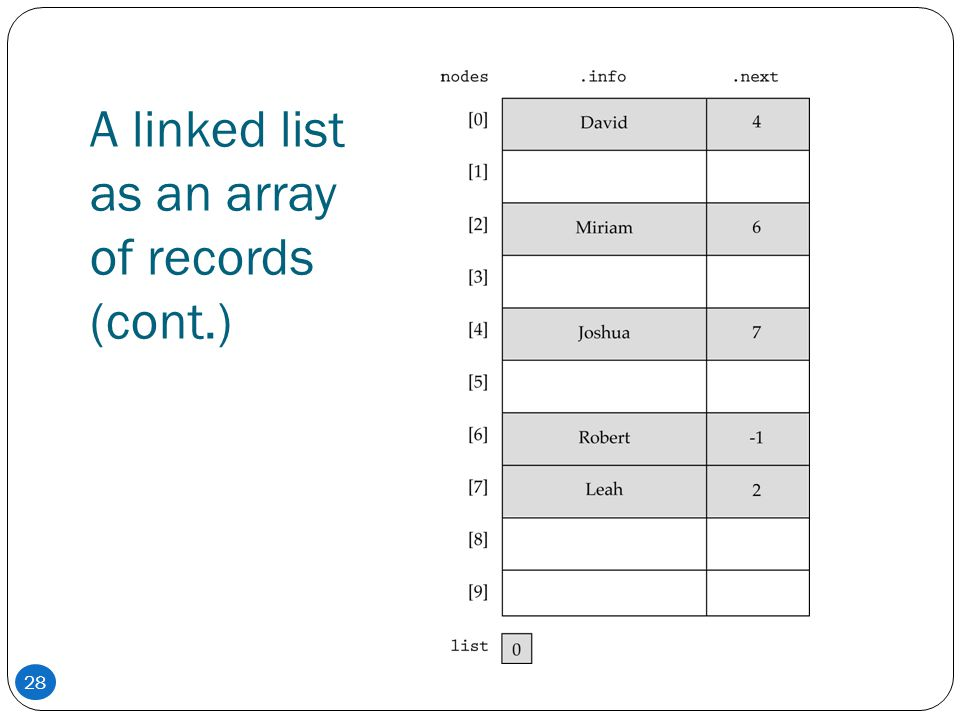A linked list as an array of records (cont.)