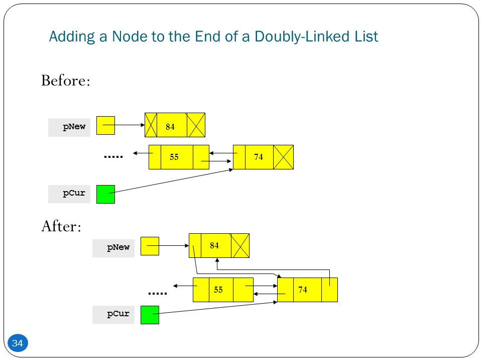 Adding a Node to the End of a Doubly-Linked List