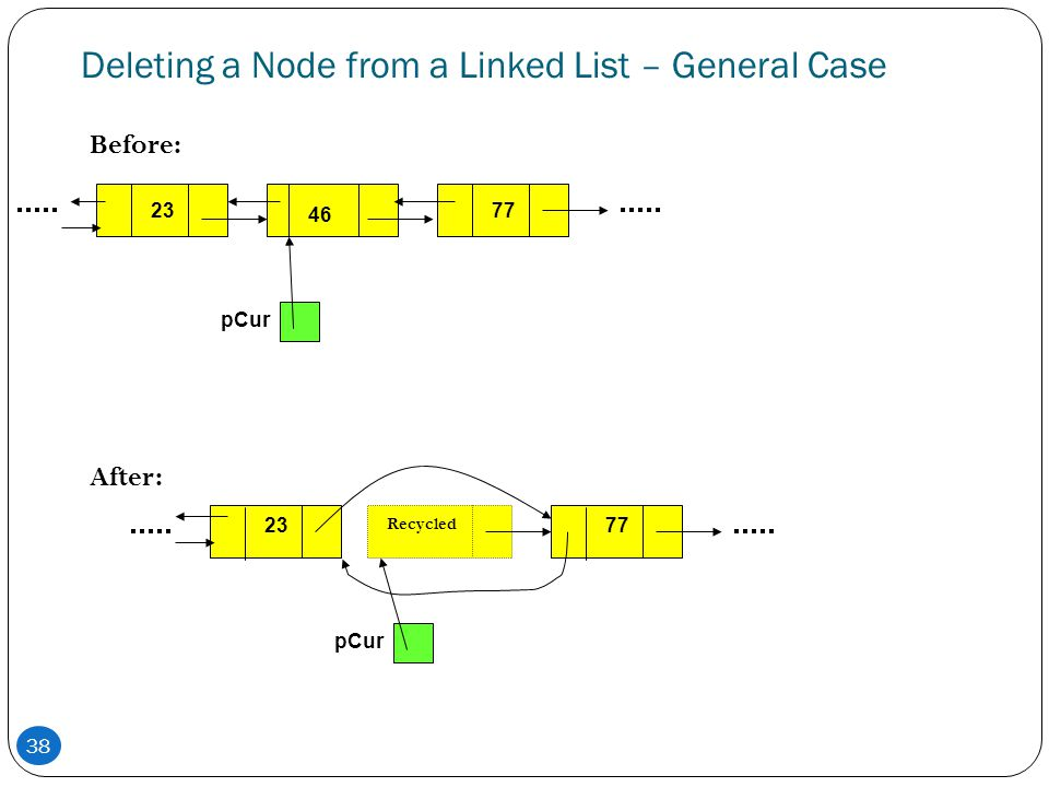 Deleting a Node from a Linked List – General Case