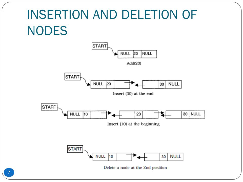 INSERTION AND DELETION OF NODES