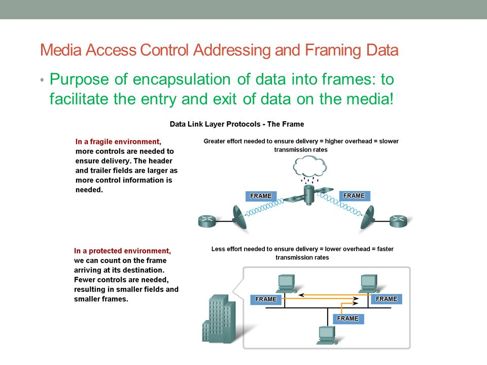 Media Access Control Addressing and Framing Data
