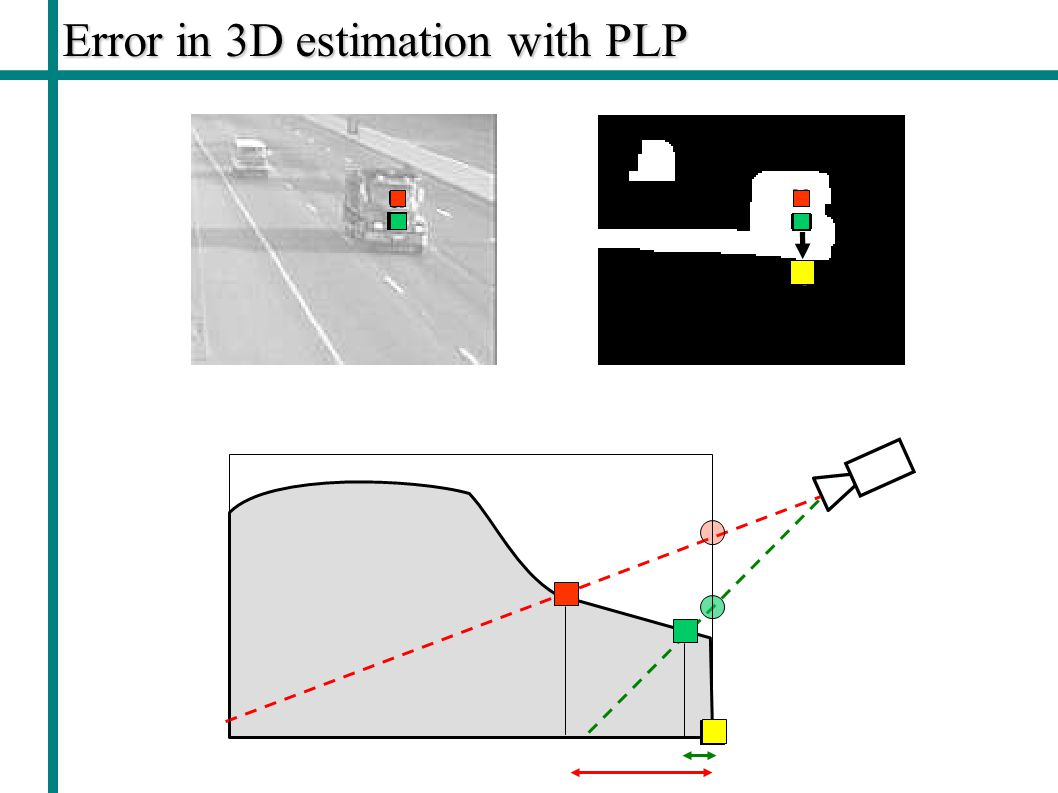 Error in 3D estimation with PLP