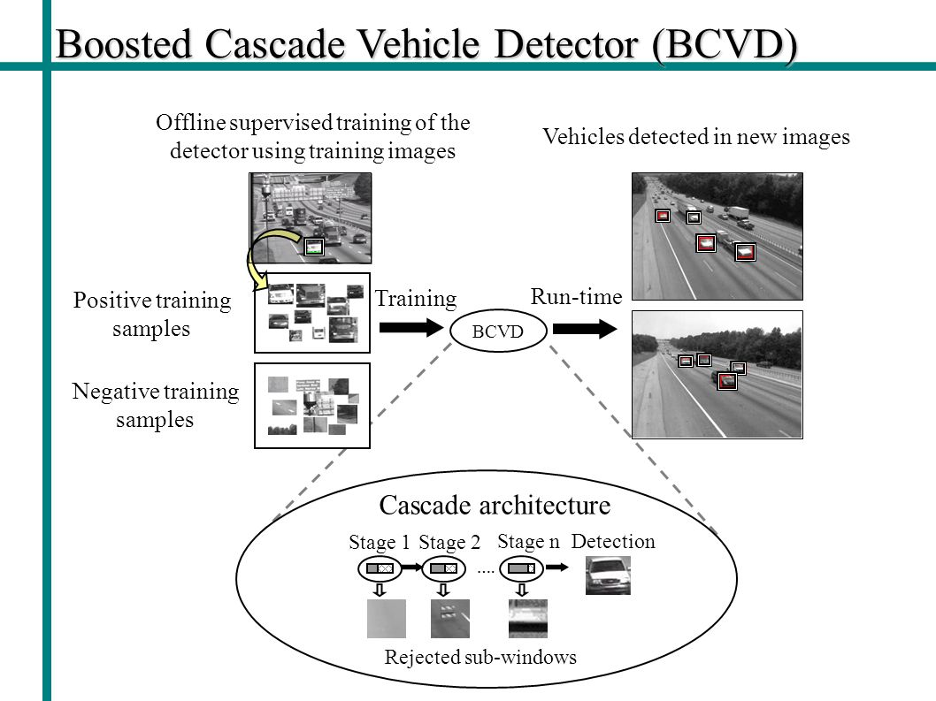 Boosted Cascade Vehicle Detector (BCVD)