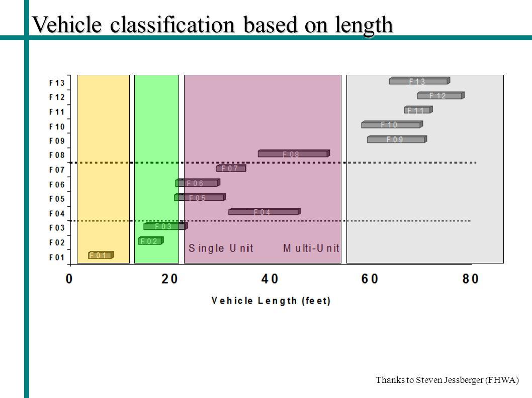 Vehicle classification based on length