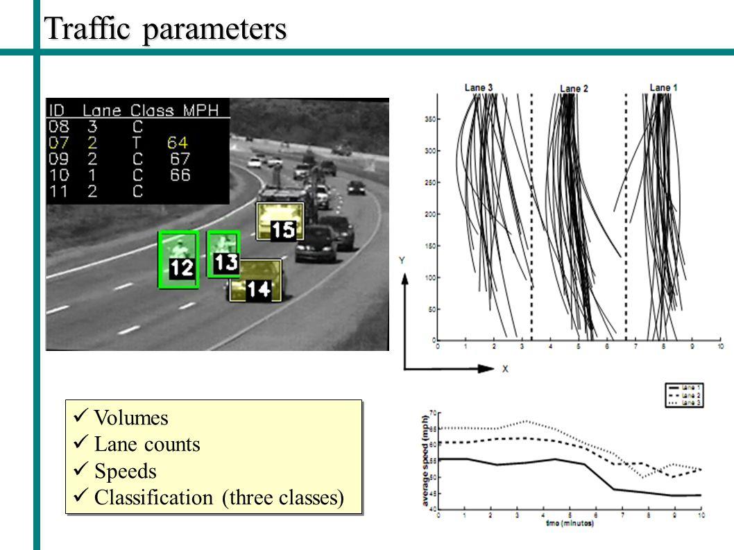 Traffic parameters Volumes Lane counts Speeds