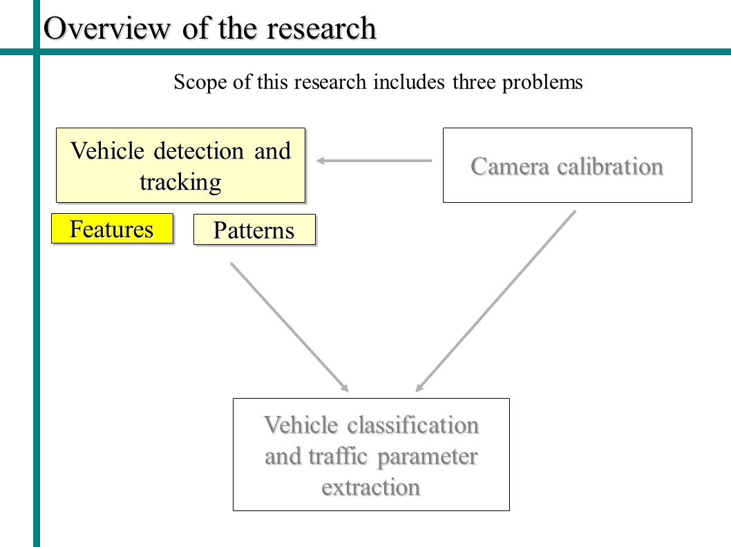 Overview of the research