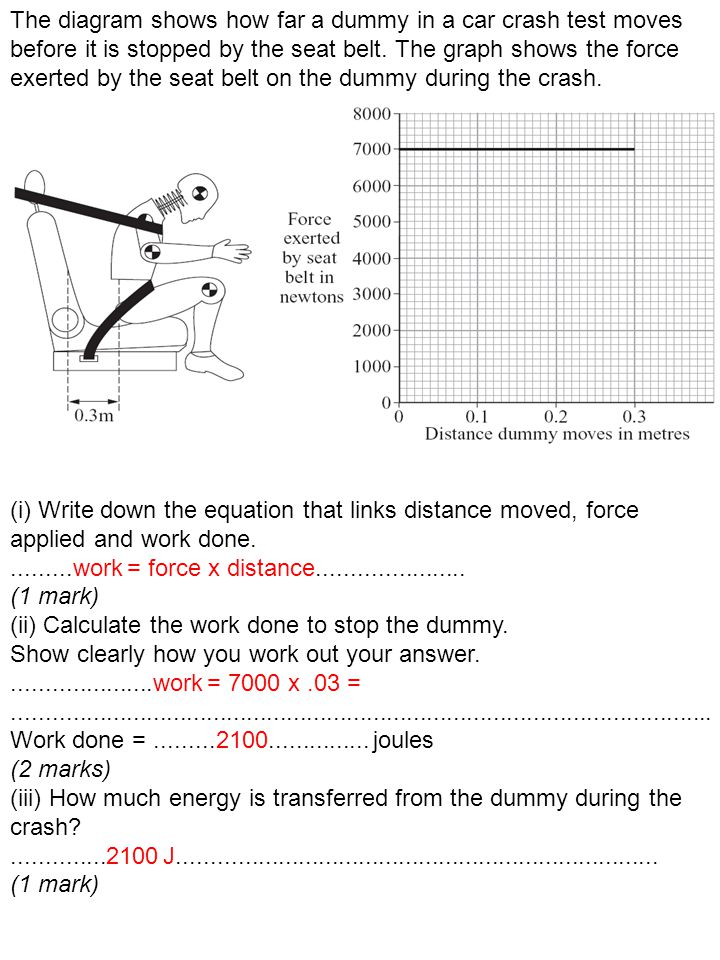 The diagram shows how far a dummy in a car crash test moves before it is stopped by the seat belt. The graph shows the force exerted by the seat belt on the dummy during the crash.