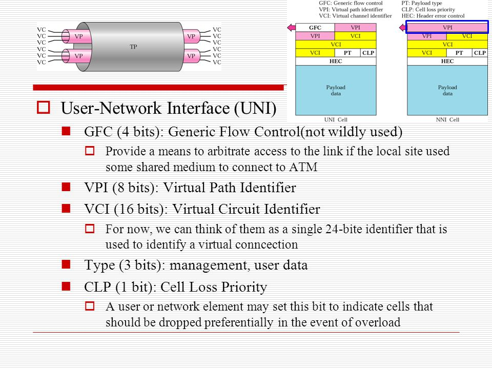 User-Network Interface (UNI)