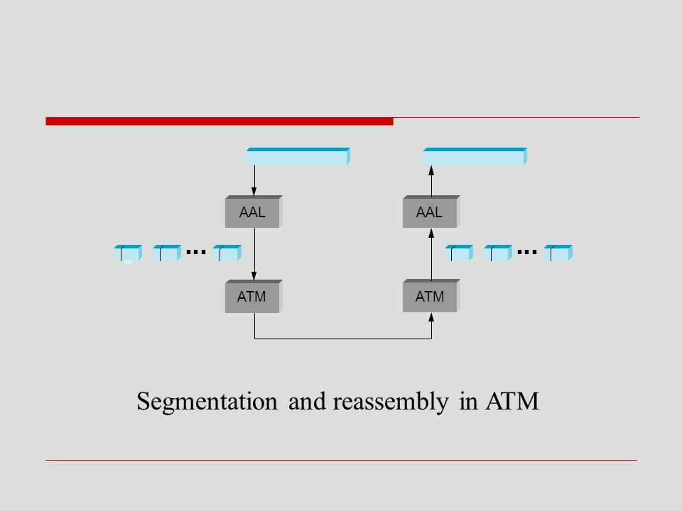 Segmentation and reassembly in ATM