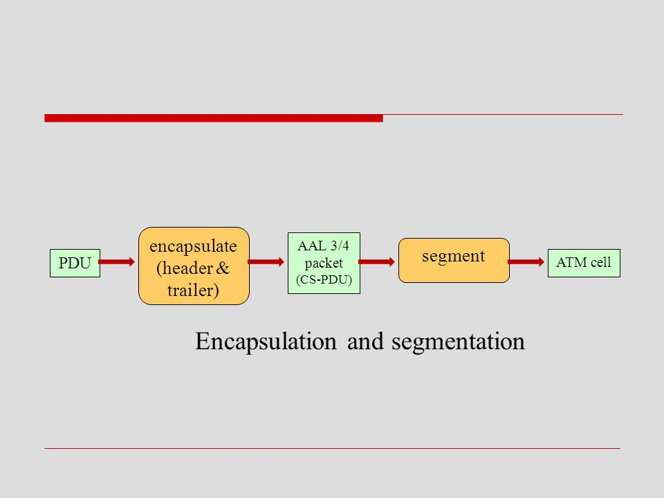 Encapsulation and segmentation