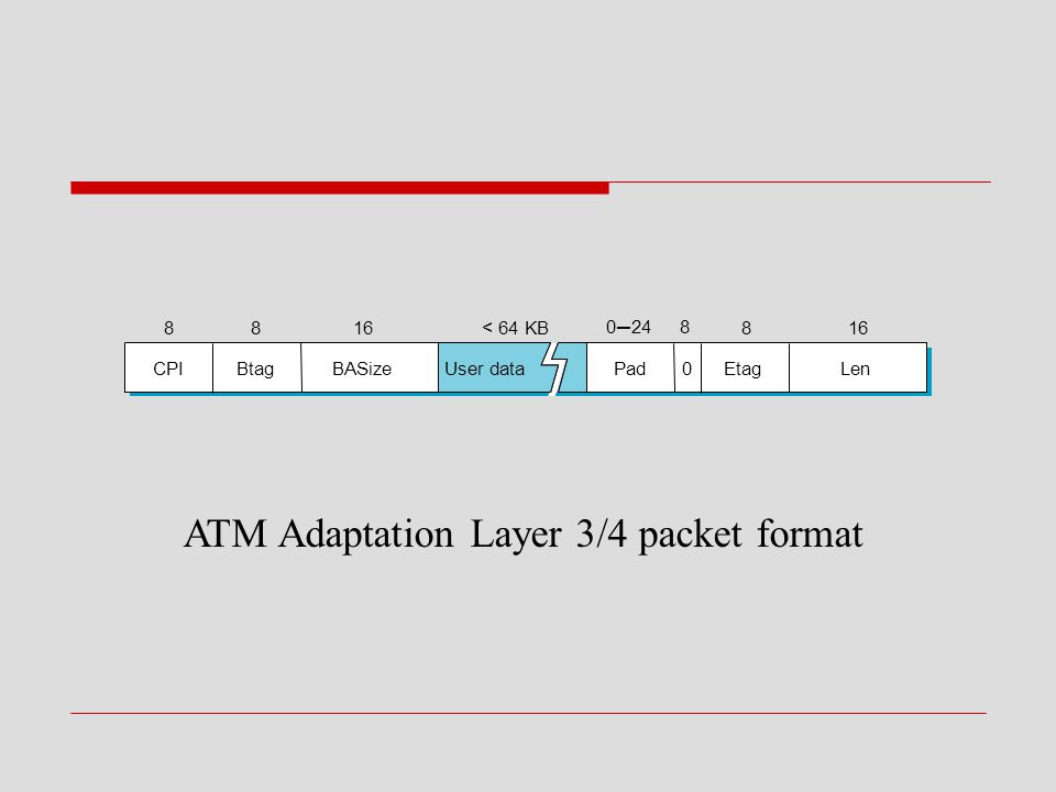 ATM Adaptation Layer 3/4 packet format
