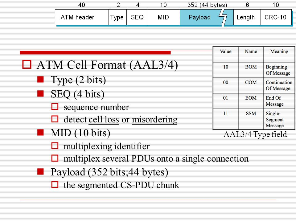 ATM Cell Format (AAL3/4) Type (2 bits) SEQ (4 bits) MID (10 bits)