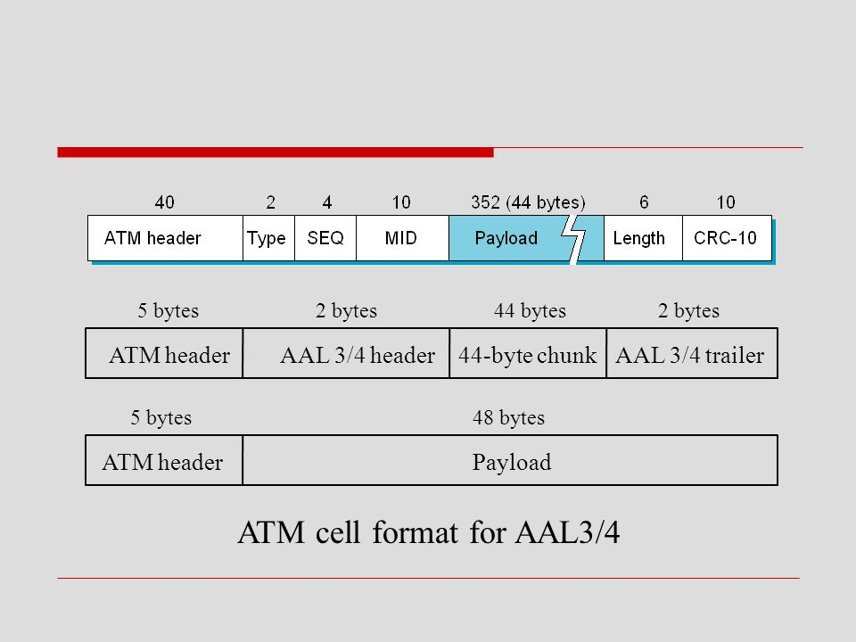 ATM cell format for AAL3/4