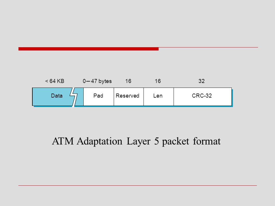 ATM Adaptation Layer 5 packet format