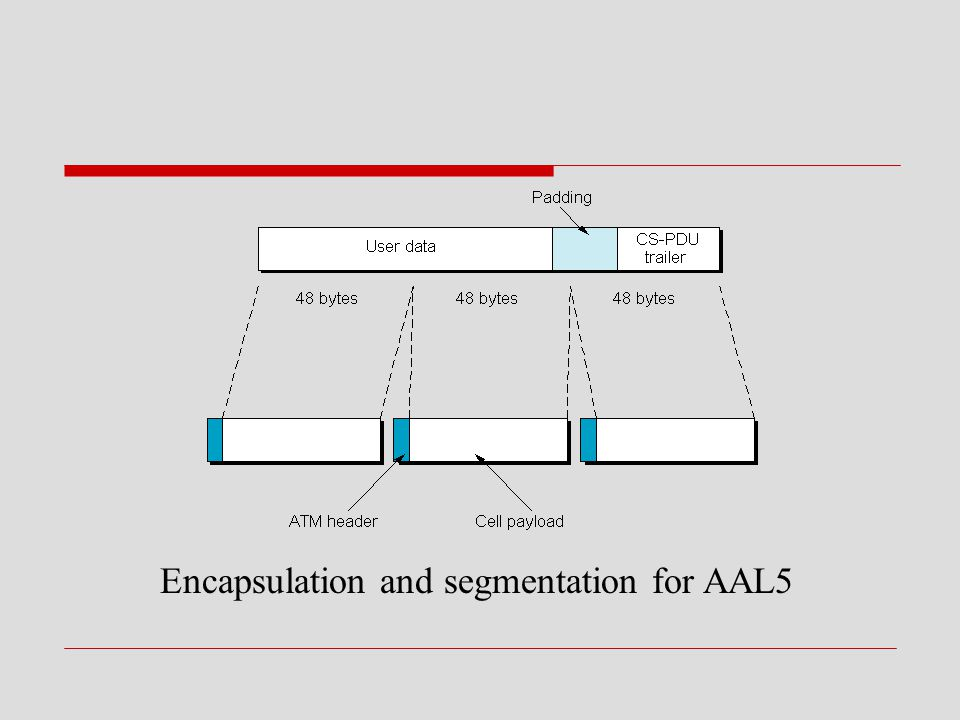Encapsulation and segmentation for AAL5