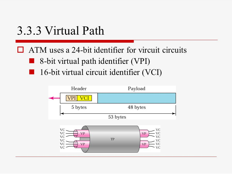 3.3.3 Virtual Path ATM uses a 24-bit identifier for vircuit circuits