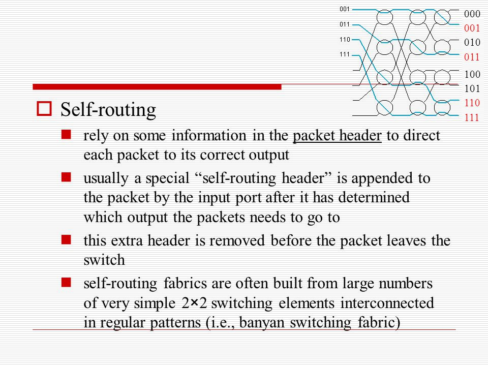 000 001. 010. 011. 100. 101. 110. 111. Self-routing.