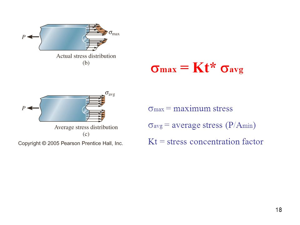 smax = Kt* savg smax = maximum stress savg = average stress (P/Amin)