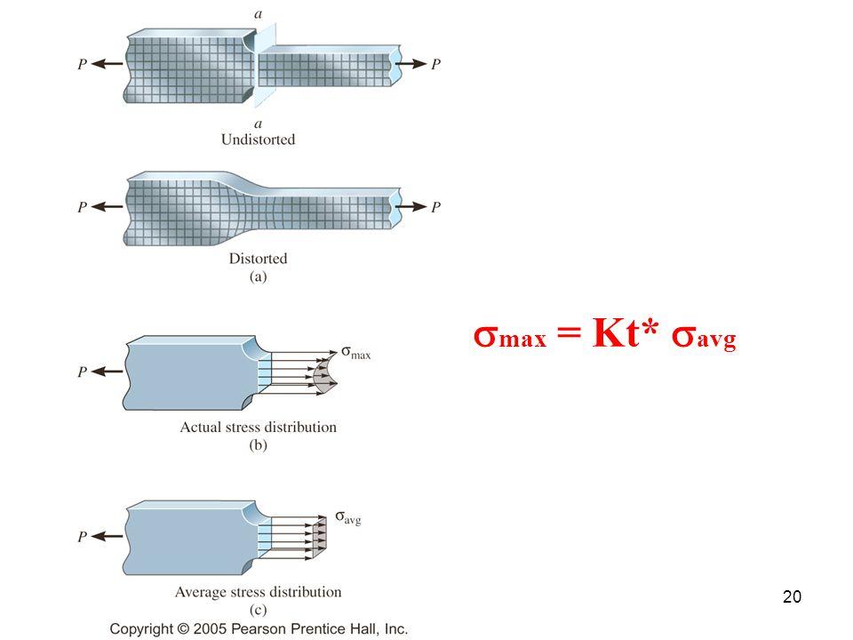 smax = Kt* savg Figure: 04-22a