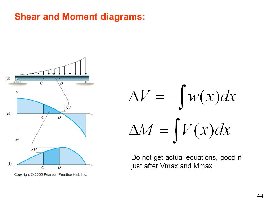 Shear and Moment diagrams:
