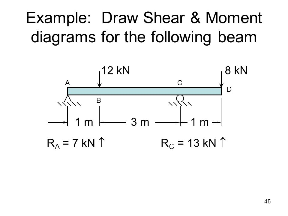 Example: Draw Shear & Moment diagrams for the following beam