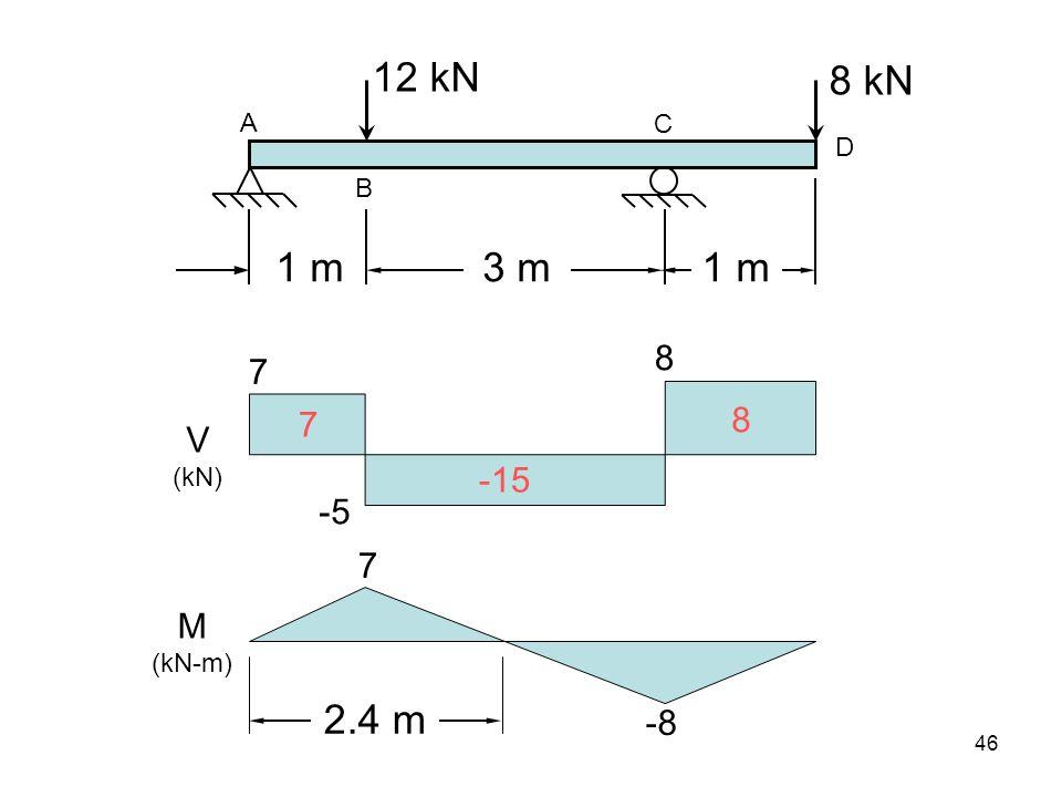 12 kN 8 kN 1 m 3 m 1 m 2.4 m 8 7 8 7 V -15 -5 7 M -8 A C D B (kN)
