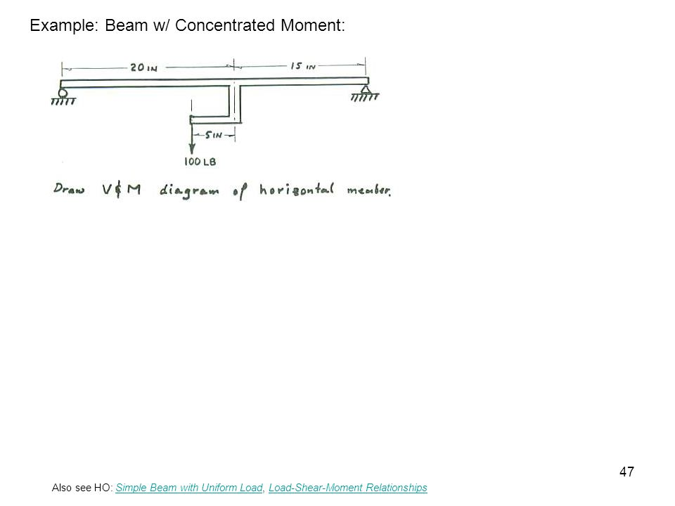Example: Beam w/ Concentrated Moment: