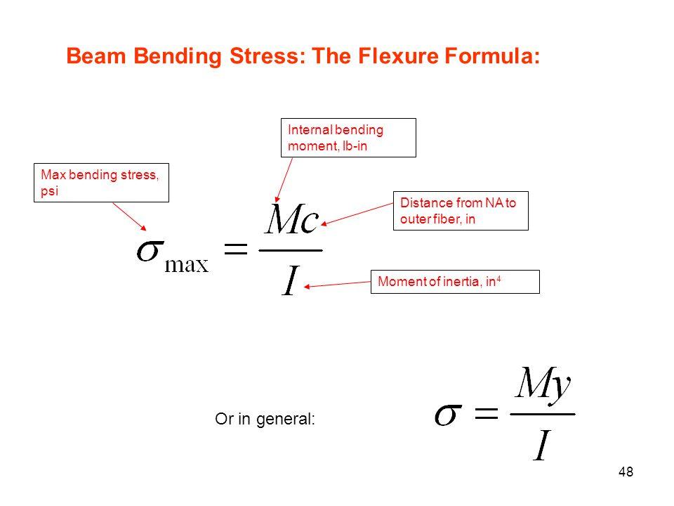 Beam Bending Stress: The Flexure Formula: