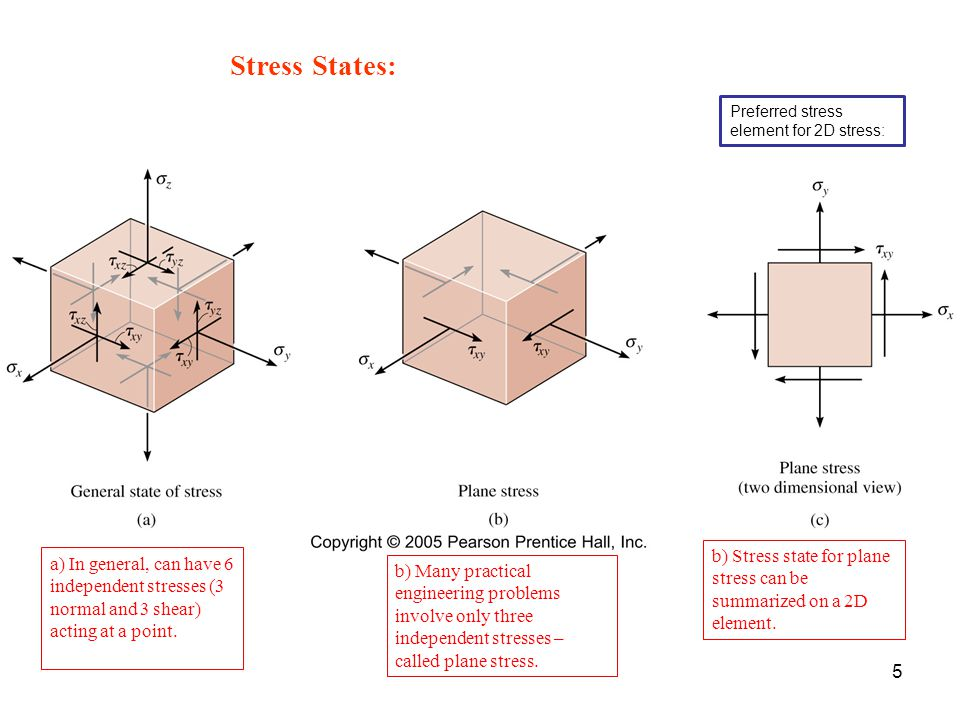 Stress States: Preferred stress element for 2D stress: Figure: 09-01a-c. b) Stress state for plane stress can be summarized on a 2D element.