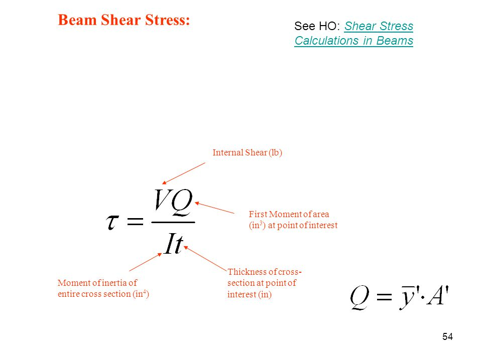 Beam Shear Stress: See HO: Shear Stress Calculations in Beams