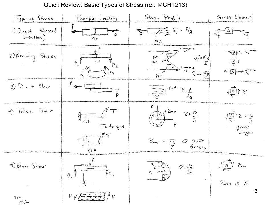 Quick Review: Basic Types of Stress (ref: MCHT213)