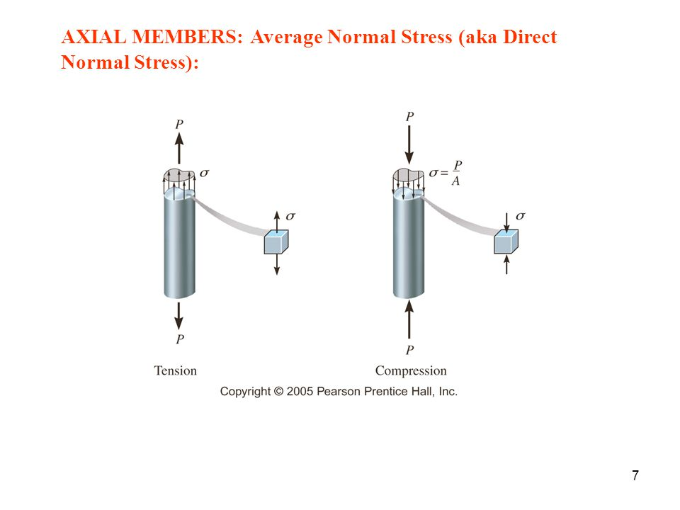 AXIAL MEMBERS: Average Normal Stress (aka Direct Normal Stress):