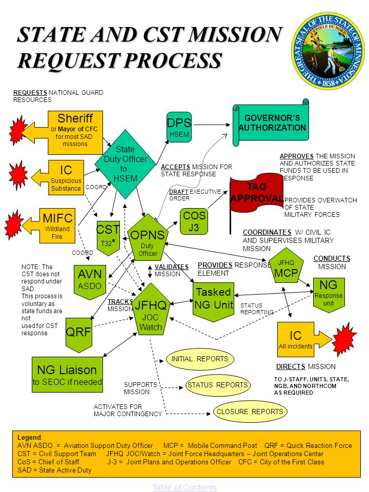 STATE AND CST MISSION REQUEST PROCESS