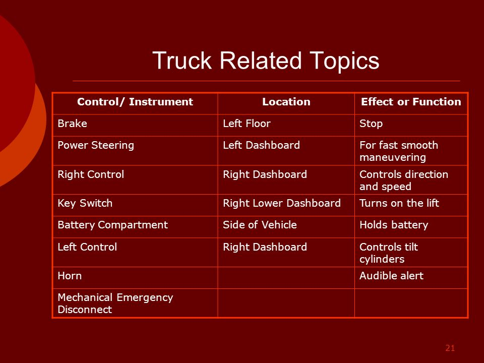 Truck Related Topics Control/ Instrument Location Effect or Function