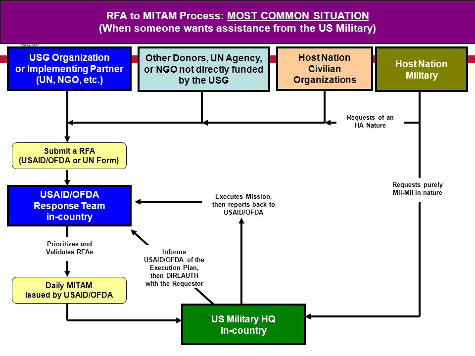 RFA to MITAM Process: MOST COMMON SITUATION